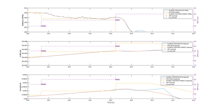 wp_missed_plot