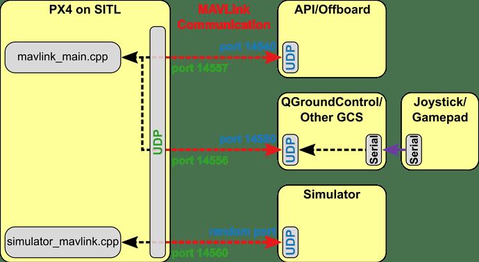 How to set GPS coordinates via MAVLink? - Software