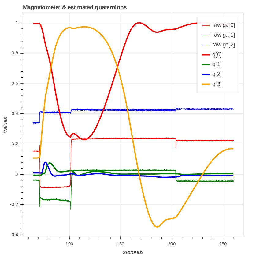 EKF2 delays with external IMU - Software Development - PX4