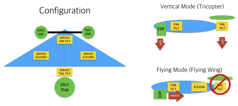 VTOL with Tricopter setup - VTOL - PX4 Discussion Forum, PX4